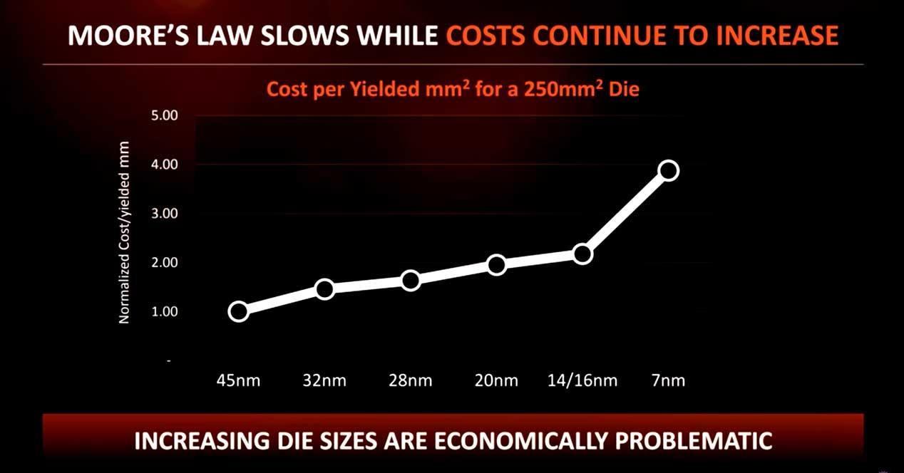AMD-Ley-de-Moore-coste-CPU