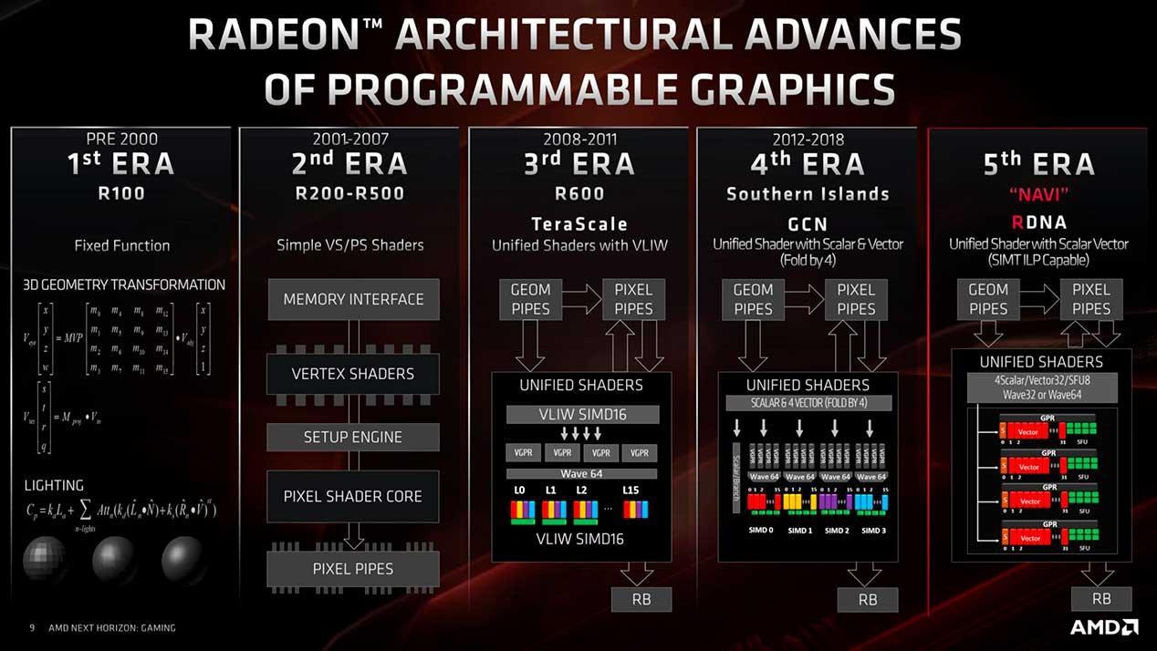 Động cơ AMD-Shader-Động cơ