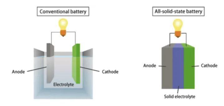 Batería de litiu vs estado sólido