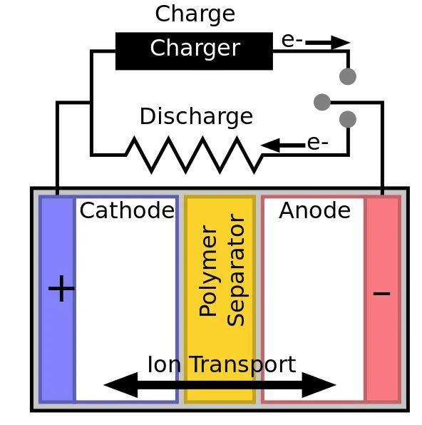 Funcionamiento batería