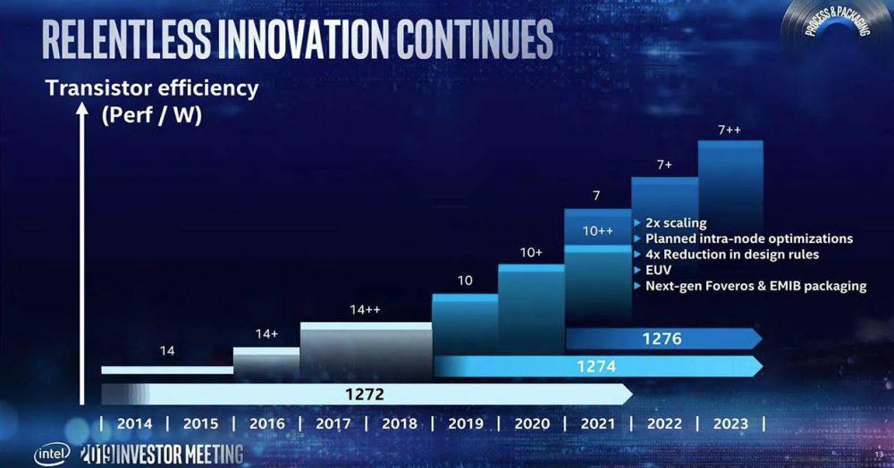 Roadmap de procesos de Intel