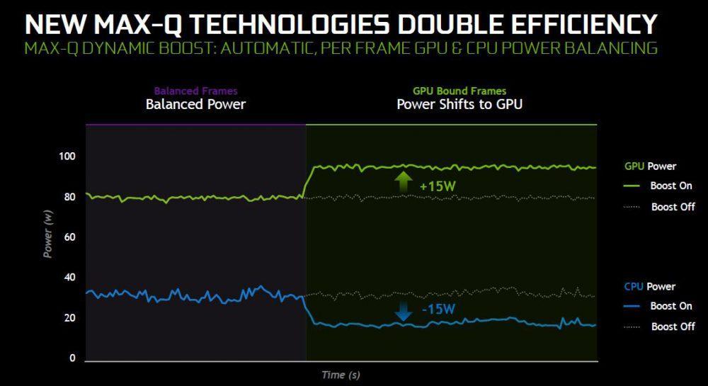 NVIDIA Max-Q Dynamic Boost