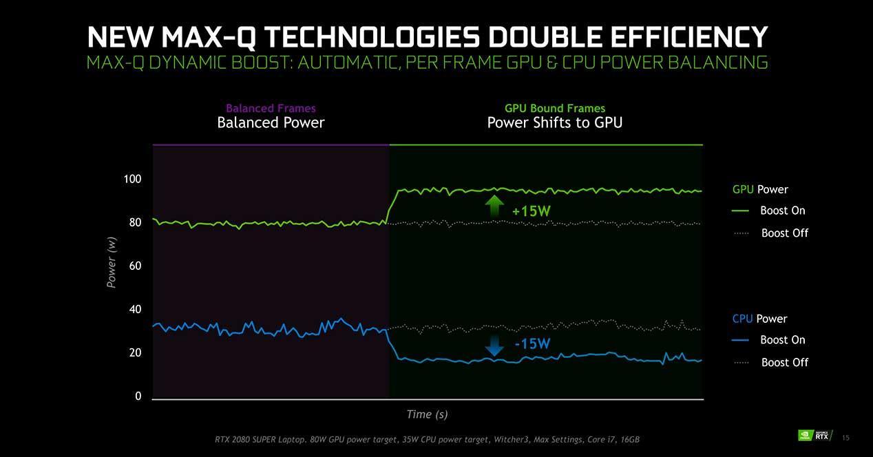 NVIDIA-Dynamic-Boost-2