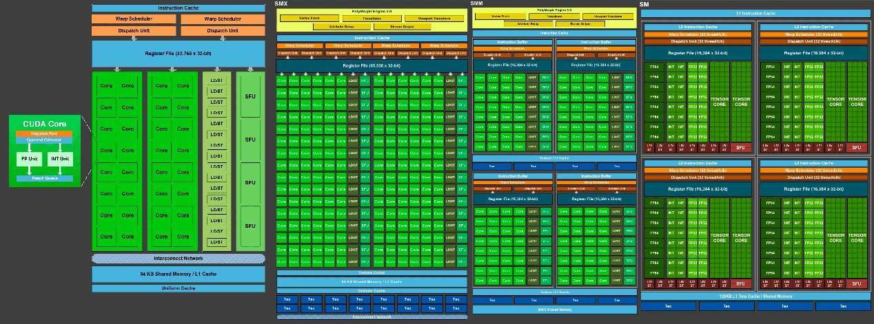 NVIDIA-architecture-SM-history
