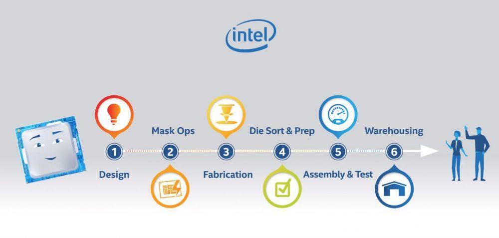 El diseño de los procesadores