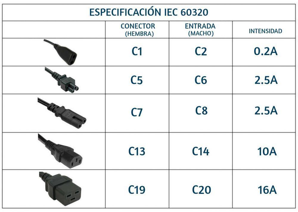 Especificación IEC