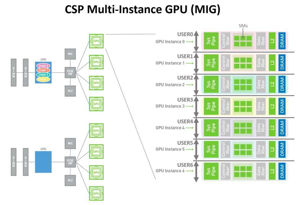 Multi-Instance-GPU