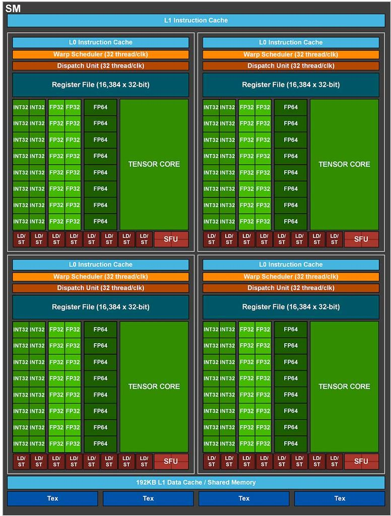 NVIDIA-GA100-GPU-SM-Block-Diagram