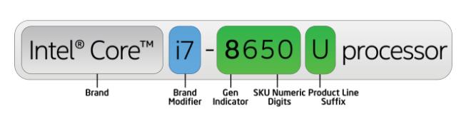 Numeración y letras procesadores Intel