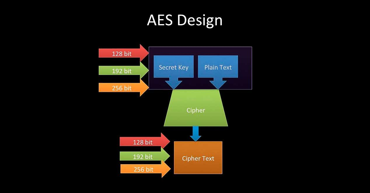 Conception AES