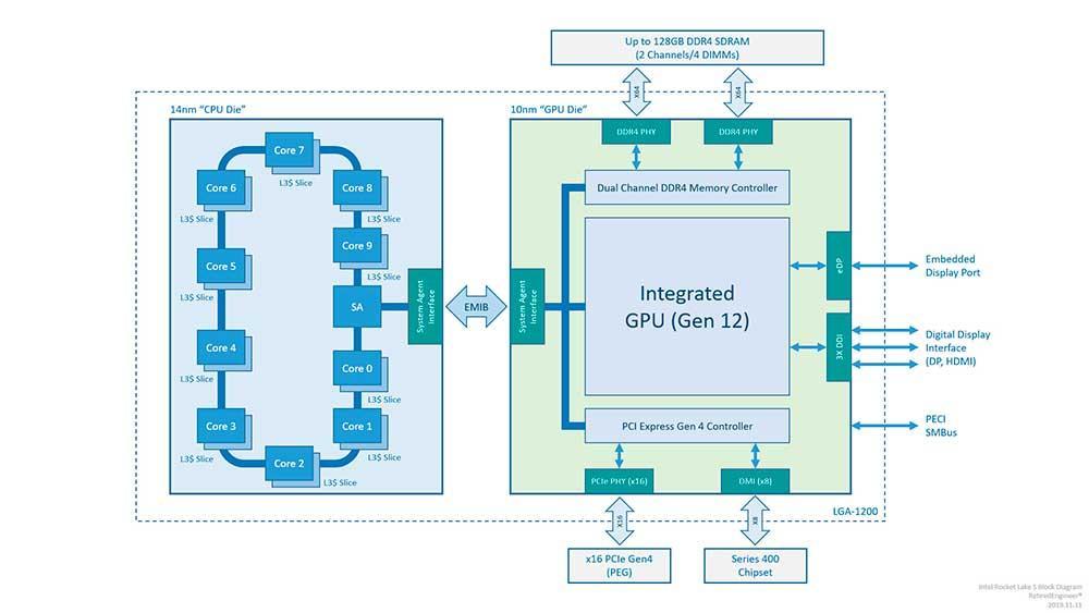 intel rocket lake s diagram