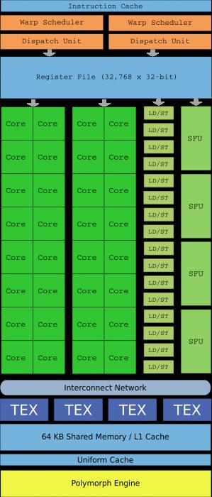 SM de una GPU Fermi