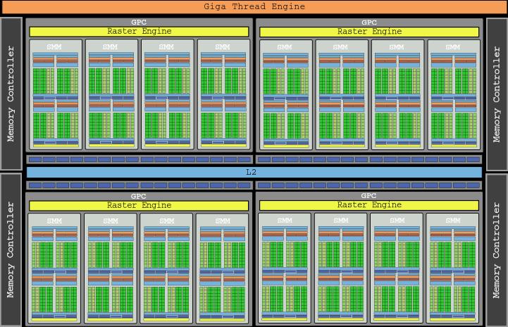 Chip GM200 NVIDIA Maxwell