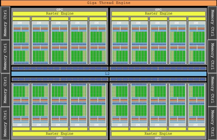 Die GP104 NVIDIA Pascal