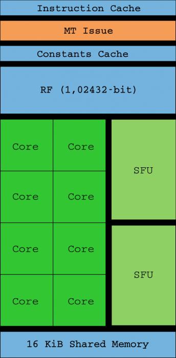 SM de una GPU Tesla