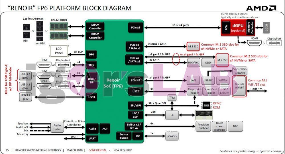 ¿Por qué no hay portátiles Ryzen 4000H con GPUs de alta gama? 1