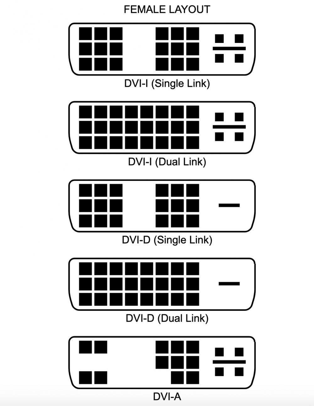 Conectores DVI diferencias