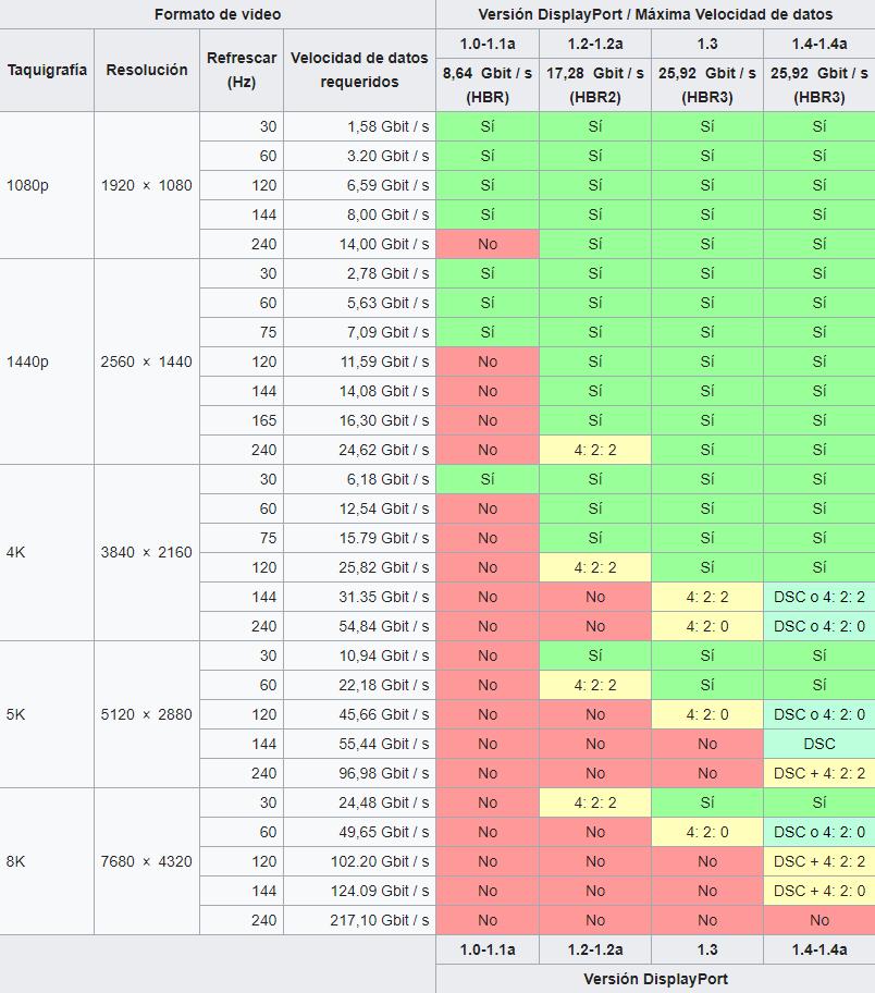 DisplayPort 1.4a tabla de resoluciones y hercios