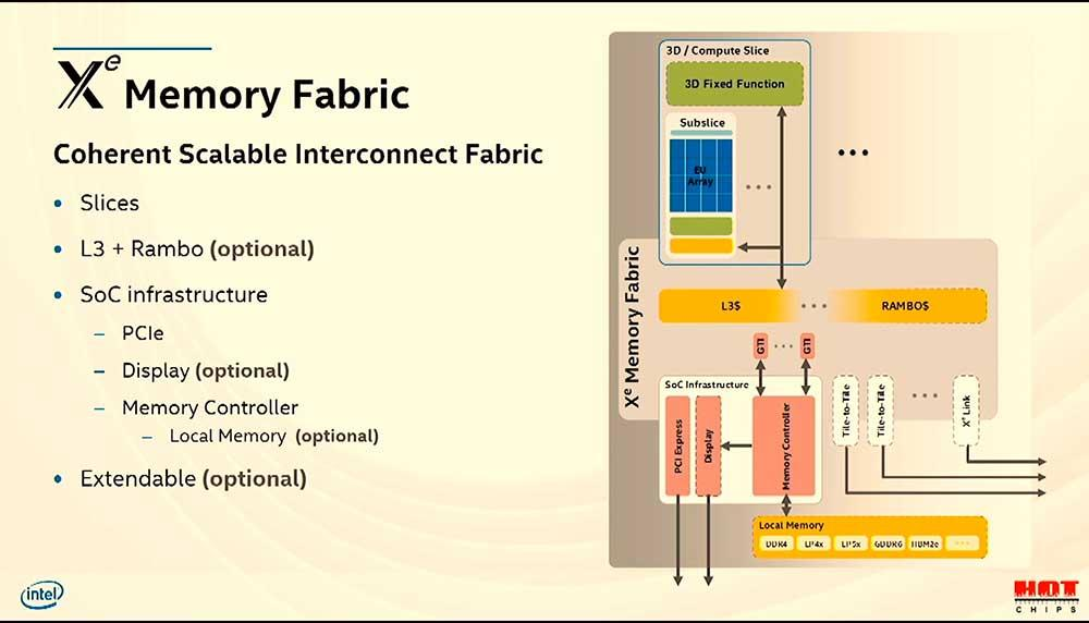 Intel Architecture Xe Hotchips (11)