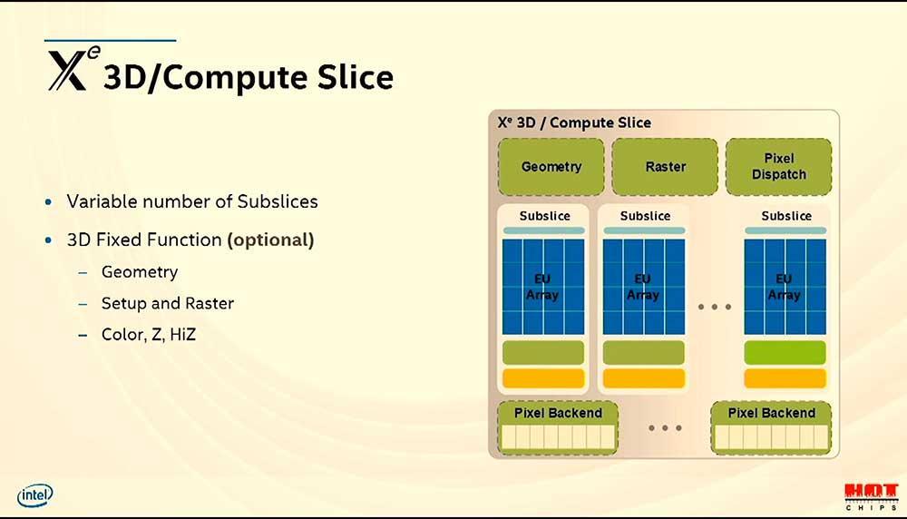 Intel Architecture Xe -pihimikrot (7)