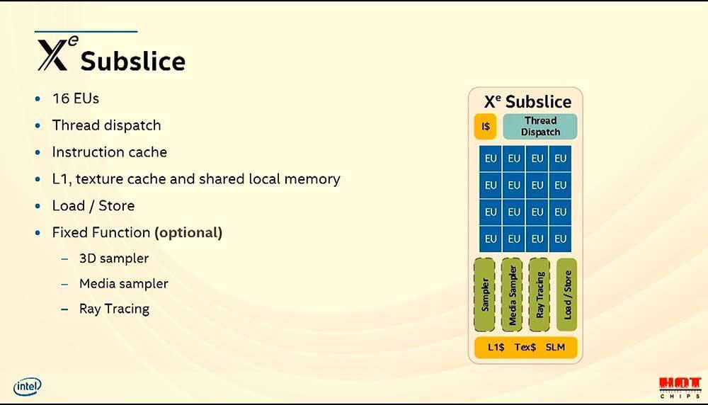 Intel Architecture Xe -pihimikrot (8)