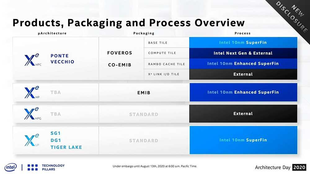 Intel-Xe-GPU-Cadence-Overview