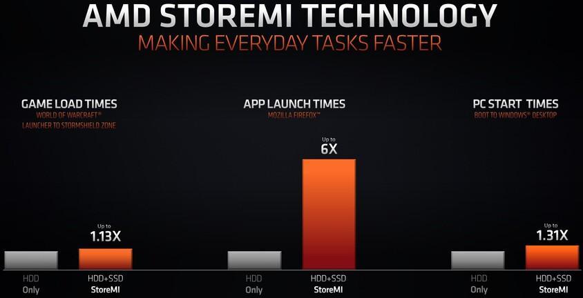 AMD StoreMI Rendimiento