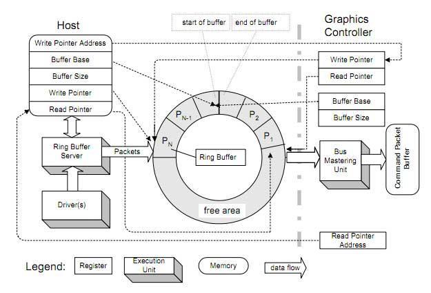 GPU Procesador Comandos Colas