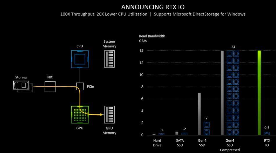 RTX IO Decompressor