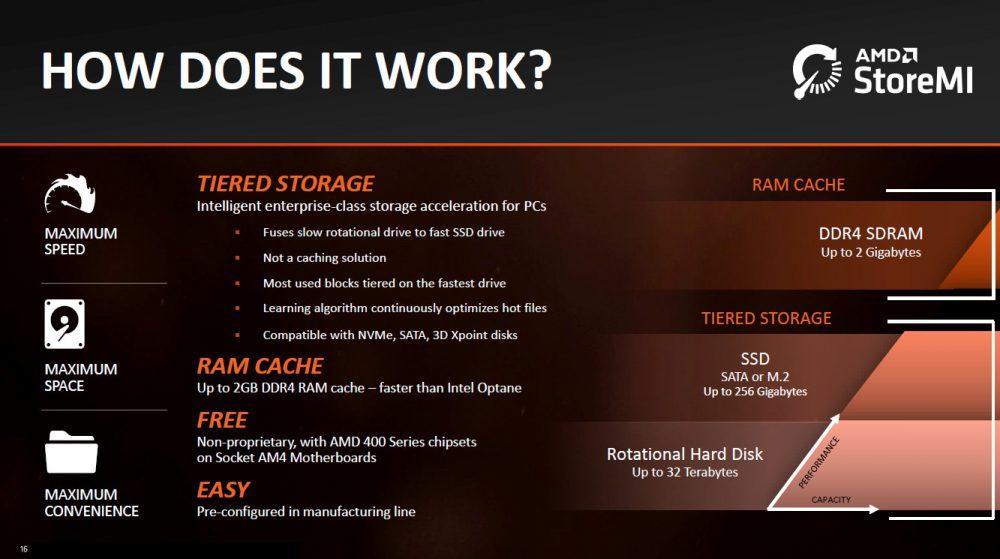 Cómo funciona AMD StoreMI