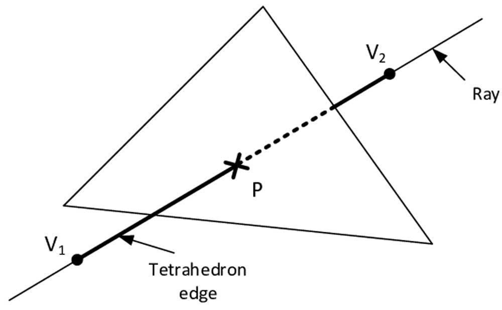 Intersección rayo-triangulo