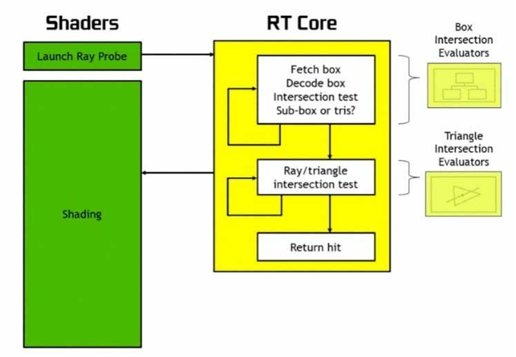 RT Cores NVIDIA