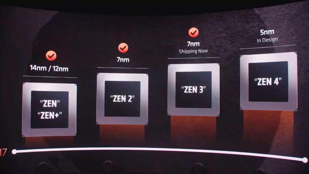 Zen 4 5nm