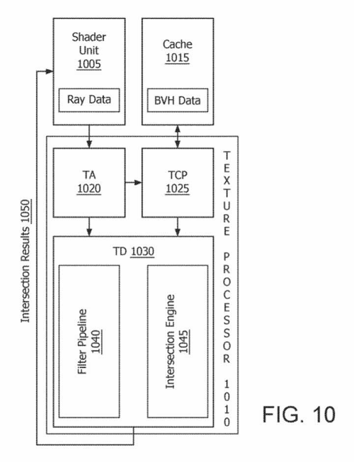Patente intersección AMD