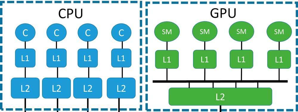 Cache CPU-processor