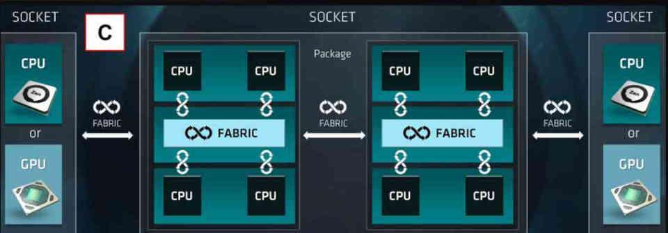 AMD IF MCM
