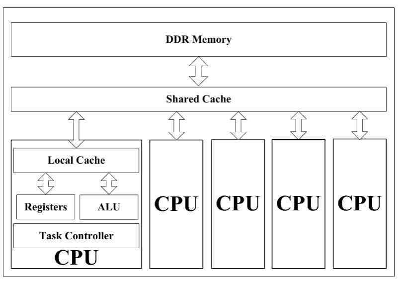 CPU-Multinúcleo