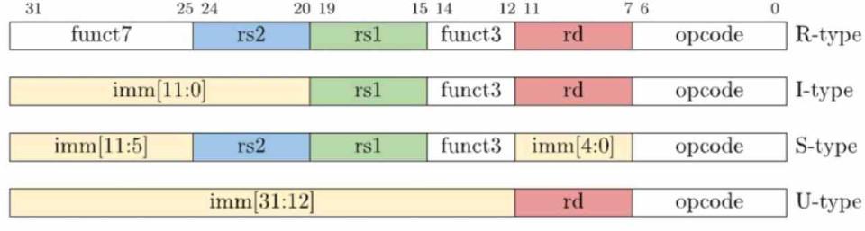 Formato Instrucciones RISC-V
