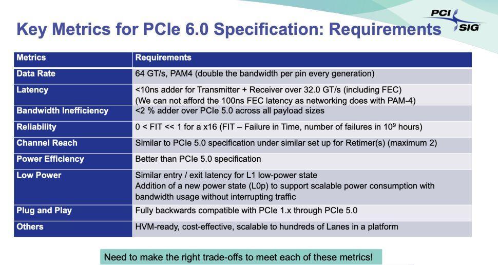 PCIe especificación 6.0