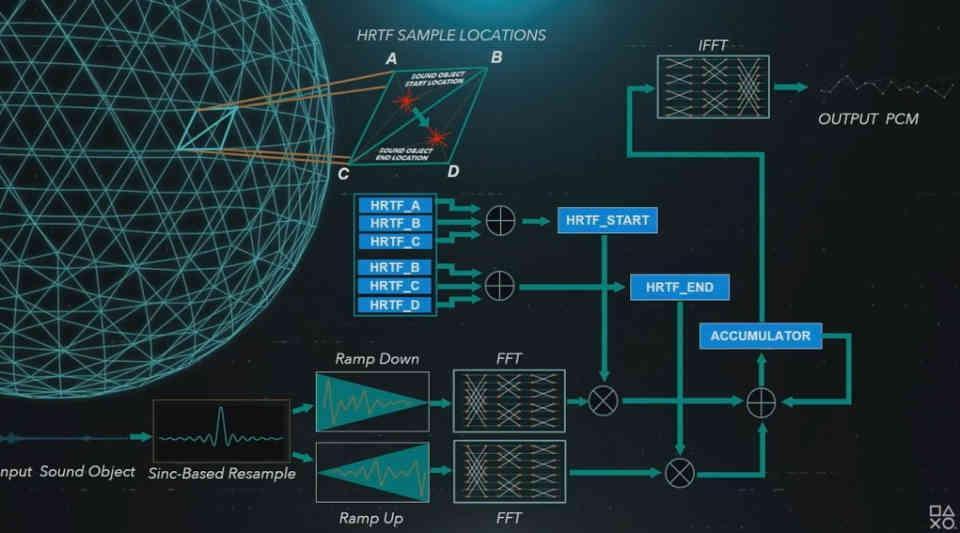 PS5 Tempest Engine