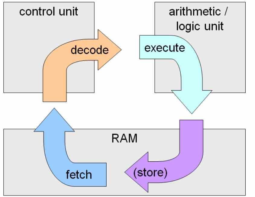 Ciclo Instrucción Unidad Control