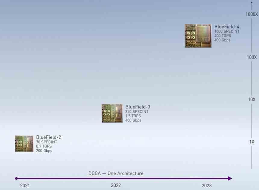 BLuefield Roadmap