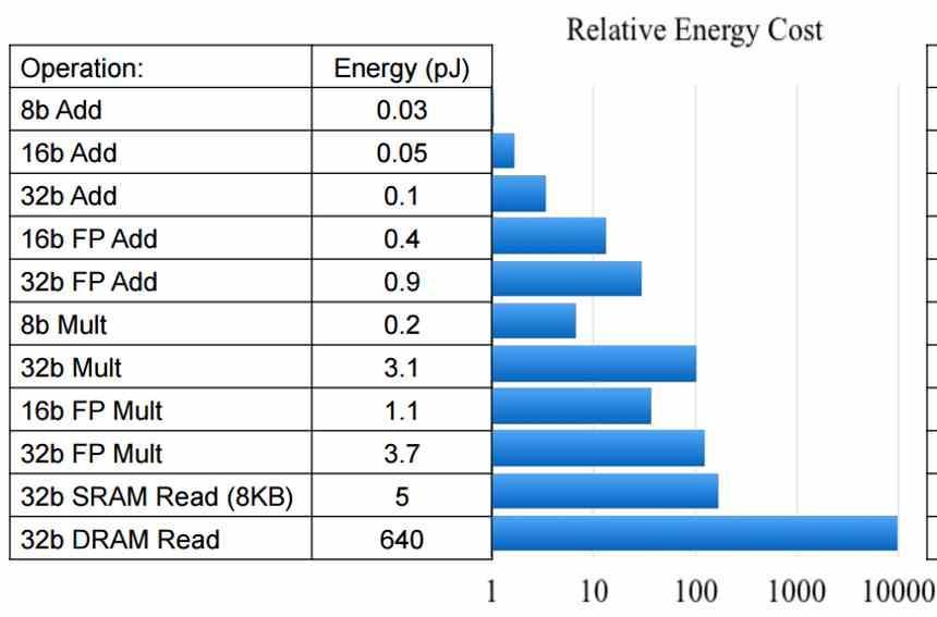 Coste Energético Relativo