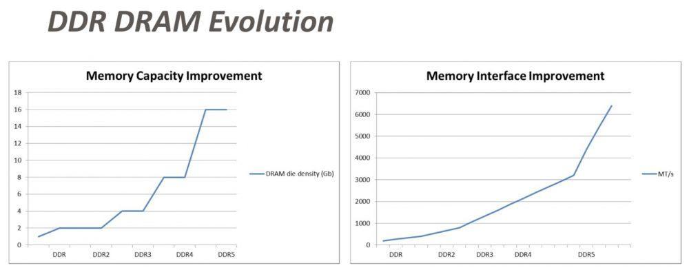 Evolución capacidad RAM