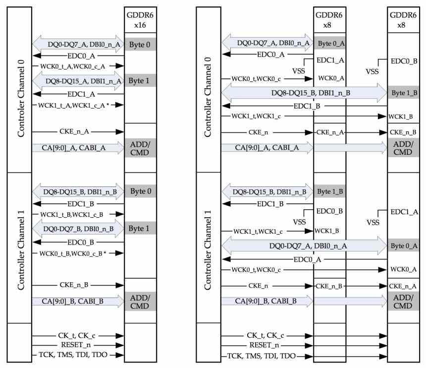 GDDR6 modo x8