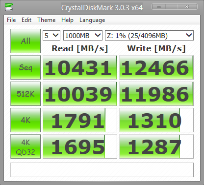 Rendimiento RAM Disk