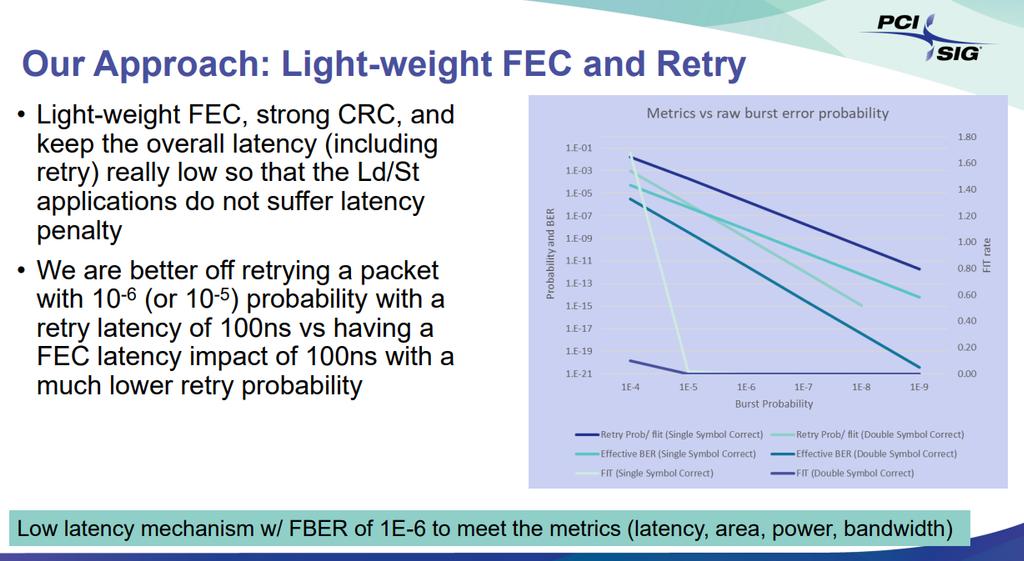 FEC PCIe 6.0 2