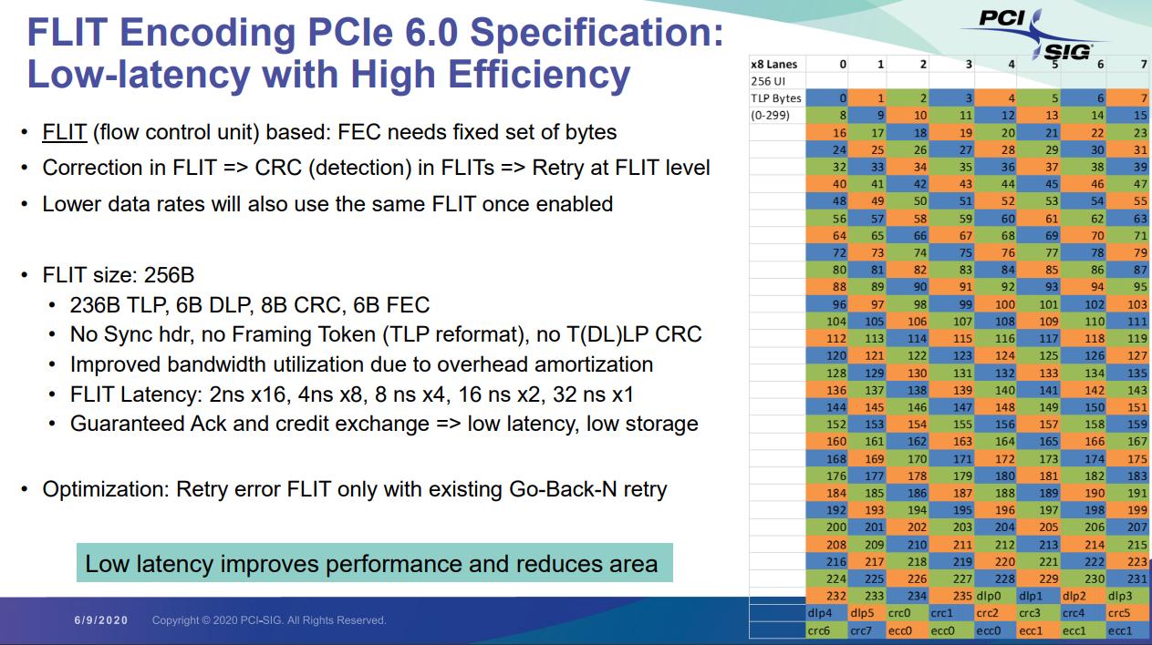 FEC PCIe 6.0 4