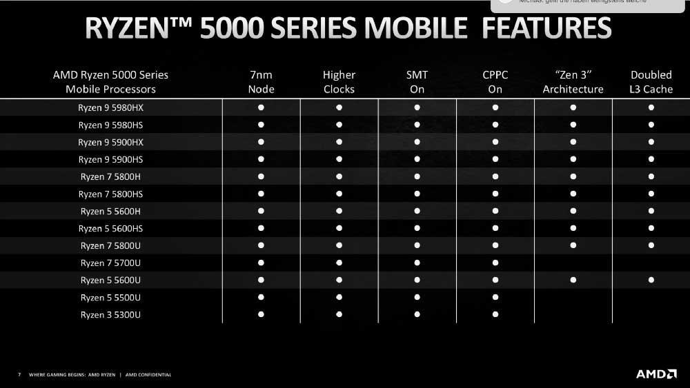 AMD-Ryzen-5000-CPU-portátil-2