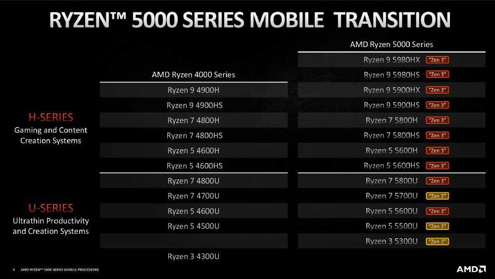 AMD-Ryzen-5000-CPU-portátil
